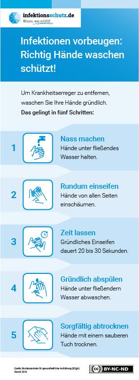 Mit einfachen Maßnahmen können Sie helfen, sich selbst und andere vor Infektionskrankheiten zu schützen. Die wichtigsten Hygienetipps: Niesen oder husten Sie in die Armbeuge oder in ein Taschentuch – und entsorgen Sie das Taschentuch anschließend in einem Mülleimer mit Deckel. Halten Sie die Hände vom Gesicht fern – vermeiden Sie es, mit den Händen Mund, Augen oder Nase zu berühren. Halten Sie ausreichend Abstand zu Menschen, die Husten, Schnupfen oder Fieber haben – auch aufgrund der andauernden Grippe- und Erkältungswelle. Vermeiden Sie Berührungen (z.B. Händeschütteln oder Umarmungen), wenn Sie andere Menschen begrüßen oder verabschieden. Waschen Sie regelmäßig und ausreichend lange (mindestens 20 Sekunden) Ihre Hände mit Wasser und Seife – insbesondere nach dem Naseputzen, Niesen oder Husten.